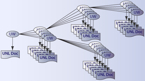 Structure of the UNL Encyclopedia<